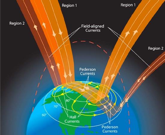 Schematische voorstelling van de Birkeland stromen
