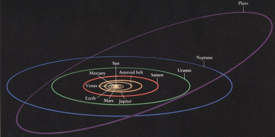 orbital distance of planets - photo #37
